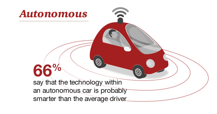 Autonomous cars seen as smarter than human drivers | AutoCodes.com