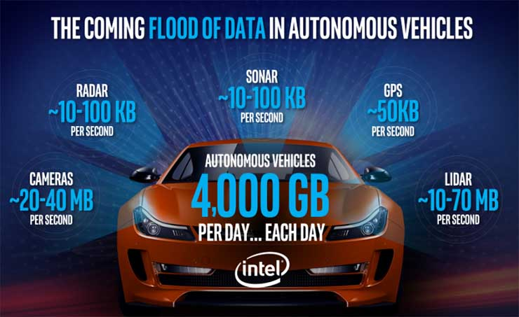 Autonomous Cars Could Drive a Deluge of Data Center Demand | AutoCodes.com