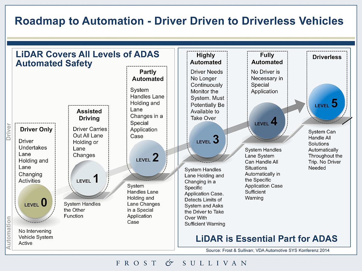 Roadmap to Automated Driving | AutoCodes.com