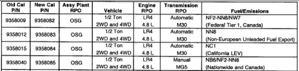 P0141 Chevrolet -k1500 where is the fuse - AutoCodes com