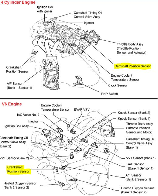p0340 2003 toyota highlander camshaft position sensor a circuit bank 1 rh autocodes com Toyota Highlander Hybrid Engine Diagram 2005 Toyota Highlander Engine Diagram