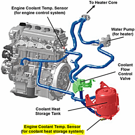 OBDII Code P1150 2009 TOYOTA PRIUS - Coolant Path Clog of Coolant Heat Storage System - Engine-Codes.com