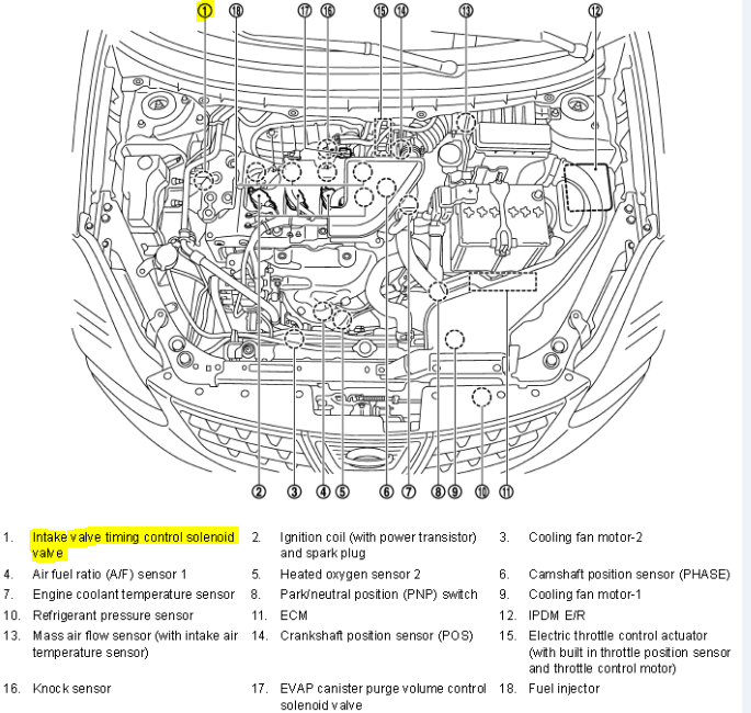 OBDII Code P0011 2011 Nissan Rogue - Intake Valve Timing Control Performance Bank 1 - AutoCodes.com