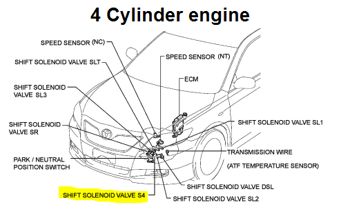 OBDII Code P0766 2011 Toyota Camry - Shift Solenoid 'D' Performance Shift Solenoid Valve S4  - Engine-Codes.com