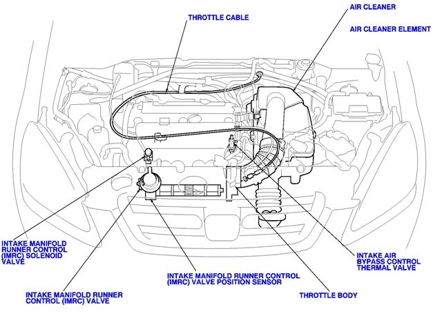[FPWZ_2684]  P0661 2003 HONDA CRV Intake Manifold Runner Control Valve Position Sensor  Circuit Low Voltage | 2003 Honda Crv Engine Diagram |  | AutoCodes